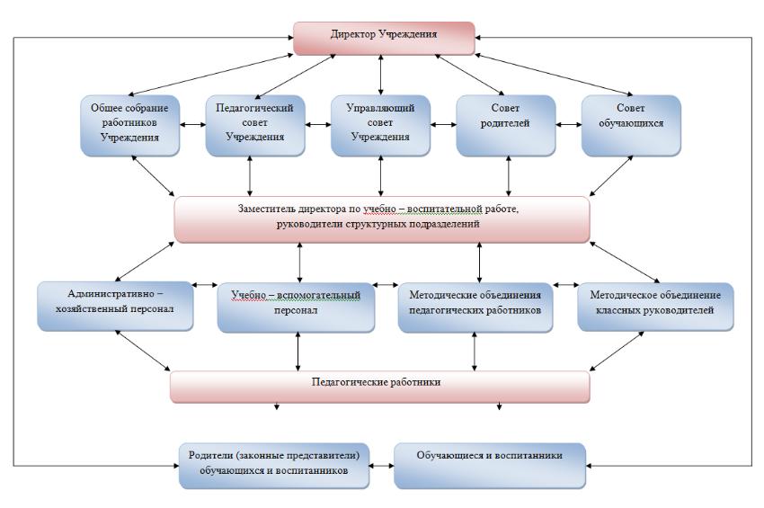 struktura upravlenia